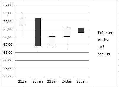 Erhalte das Ethereum-Kurs-Chart (ETH/EUR) und die Marktkapitalisierung aller Börsen für 24 Stunden, 7 Tage, 14 Tage, 1 Monat, 1 Jahr und mehr.
