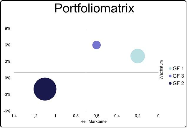 powerpoint - grafische elemente