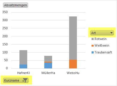 Excel diagrammtipps powerpivot diagramm erstellen 2 powerpivot charts filtern ccuart Gallery